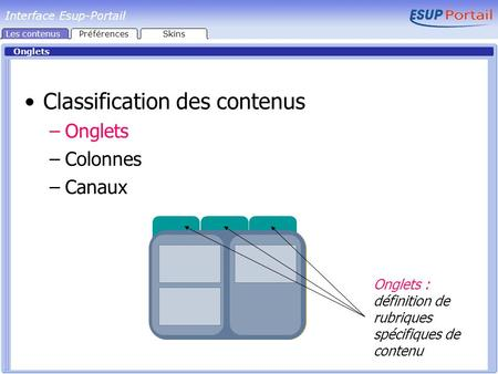 Interface Esup-Portail Onglets Classification des contenus –Onglets –Colonnes –Canaux Onglets : définition de rubriques spécifiques de contenu Les contenusPréférencesSkins.