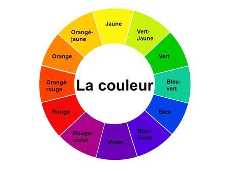 La couleur Jaune Vert- Jaune Vert Bleu- vert Bleu Bleu- violet Violet Rouge- violet Rouge Orange Orangé- jaune Orangé- rouge.