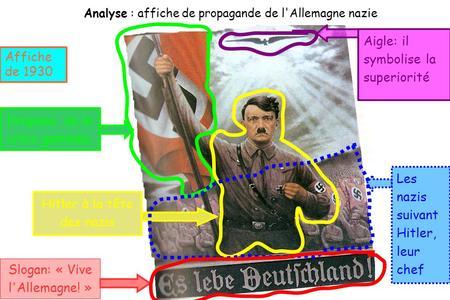 Analyse : affiche de propagande de l'Allemagne nazie Slogan: « Vive l'Allemagne! » Drapeau de la croix gammée. Hitler à la tête des nazis Aigle: il symbolise.